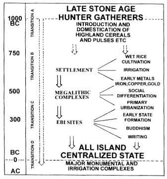 chronological-chart-by-bandaranayake-1992