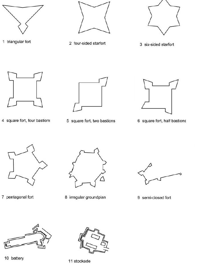 Typology of Dutch forts of Sri Lanka (Jayasena, 2010)