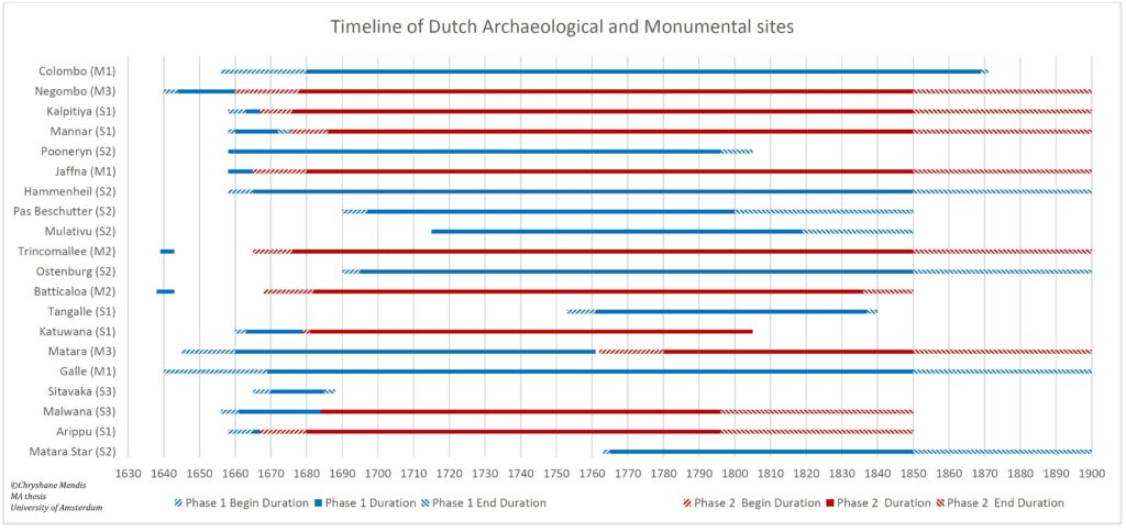 Timeline of Dutch Archaeological and Monumental Sites