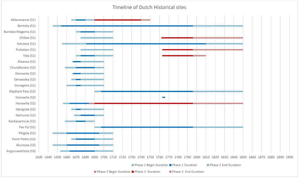 Timeline of Dutch Historical Sites