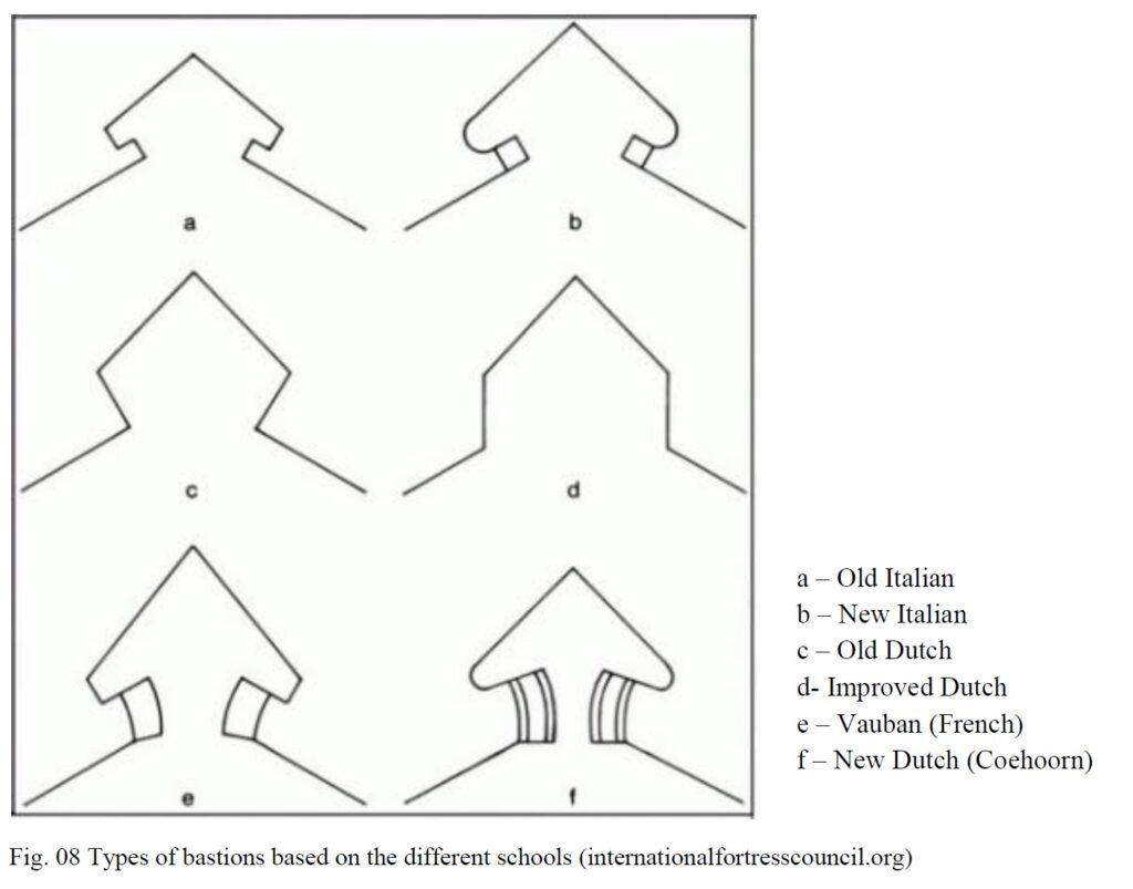 dutch-fort-types-of-bastian