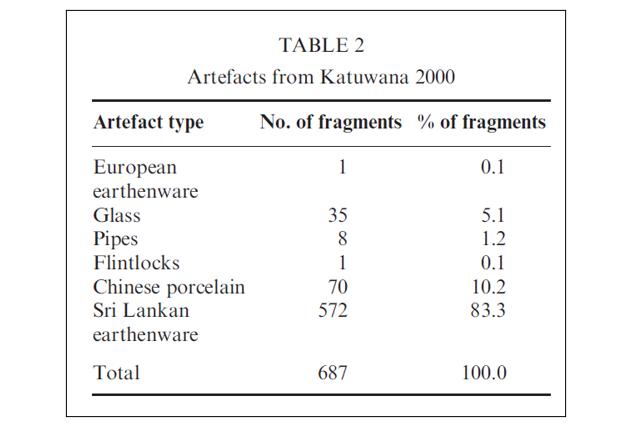 Jayasena, R. M., 2006. The historical archaeology of Katuwana Katuwana Fort excavatio